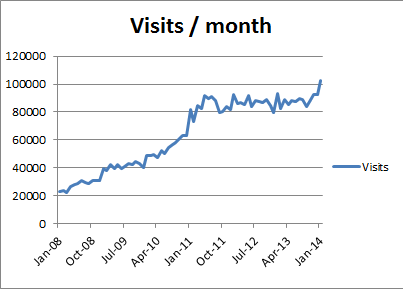 pia-visits2.png