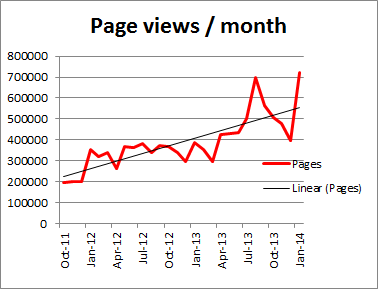 Perthpoms page views per month