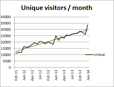 Perthpoms unique visitors per month