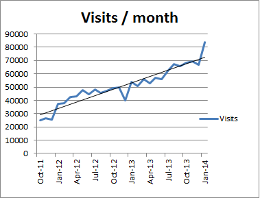 Perthpoms visits per month